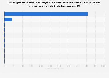 Países con más casos importados de Zika América a diciembre de 2016