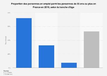 Taux d'emploi des seniors par tranche d'âge en France 2018