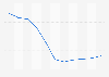 Evolución anual del índice de precios de vivienda Castilla-La Mancha 2007-2015