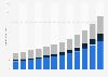 Voice recognition revenue in Asia Pacific 2013-2024, by segment