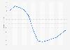 Evolución anual del índice de precios de vivienda Galicia 2007-2015