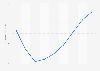 Evolución anual del índice de precios de vivienda C. de Madrid 2007-2015