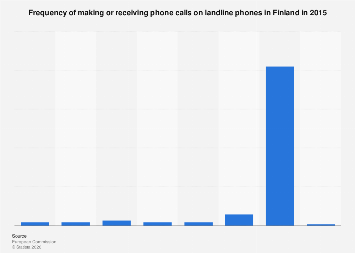 Frequency of making or receiving phone calls on landline phones in Finland 2015