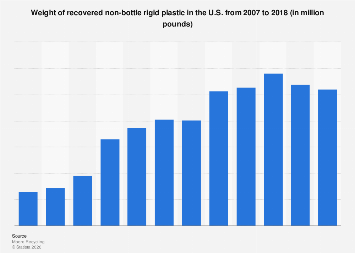 U.S. recovered non-bottle rigid plastic 2007-2015