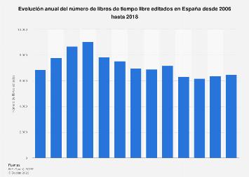 Número anual de libros de tiempo libre editados España 2006-2017