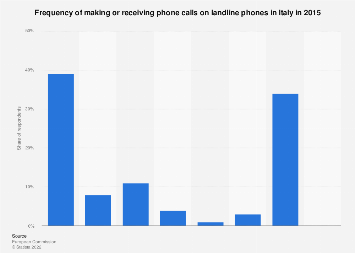 Frequency of making or receiving phone calls on landline phones in Italy 2015