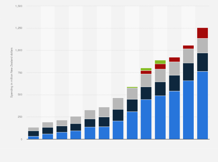 Digital Advertising Spending In New Zealand From 2007 To 2017 By Format Million Dollars