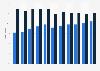 Utilisation des services de voyages et d'hébergements en ligne dans l'UE 2007-2017