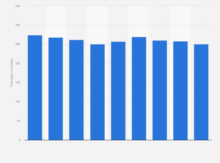 Greece: daily TV consumption 2010-2018   Statista