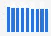 Average daily radio consumption in Greece 2010-2018