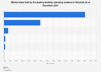 Market share held by desktop operating systems in Denmark 2018