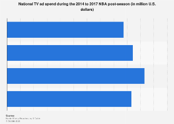 National TV ad spend during NBA post-season 2014-2017