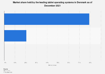 Market share held by tablet operating systems in Denmark 2017