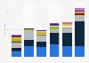 U.S. electric power companies asset deals by technology 2010-2015