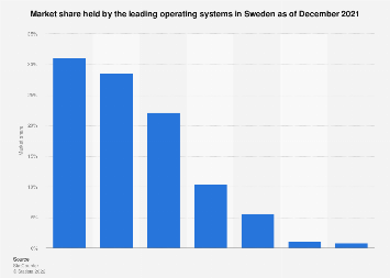 Market share held by operating systems in Sweden 2018