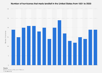 Number of hurricanes which affected the continental United States 1851-2018