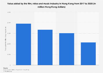 Value added by the film, video and music industry in Hong Kong 2005-2015