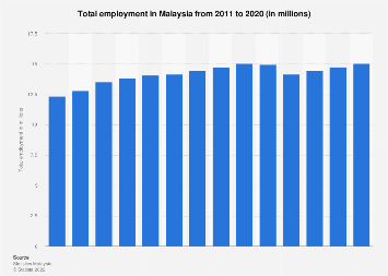 Malaysia Number Of Employed People 2018 Statista