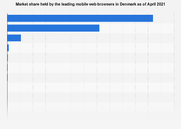 Market share held by mobile web browsers in Denmark 2019