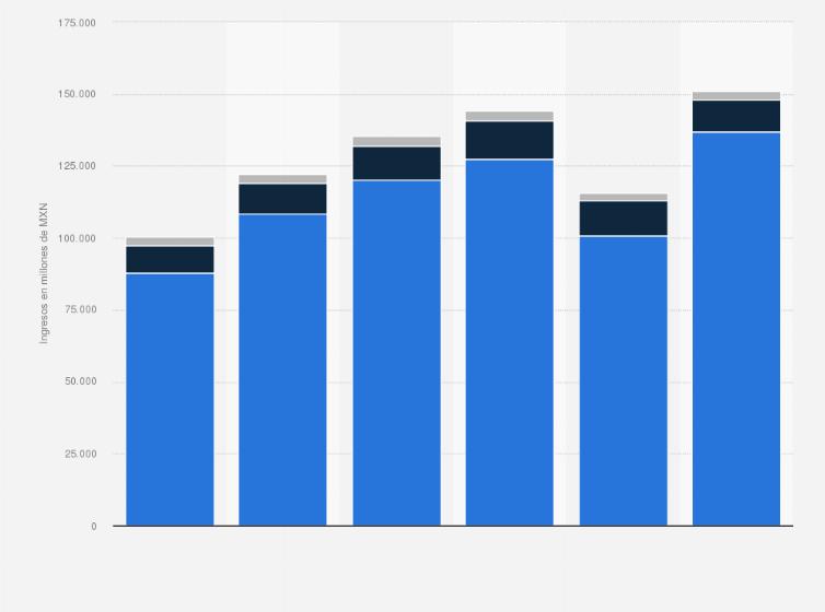El Puerto de Liverpool: ingresos netos por segmento 2014-2015 | México