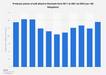 Producer prices of soft wheat in Denmark 2007-2017