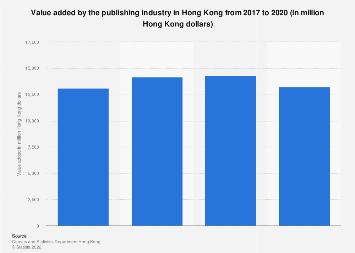 Value added by the publishing industry in Hong Kong 2005-2015