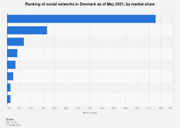 Most popular social networks in Denmark 2017, by share of page views
