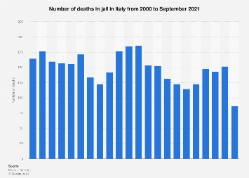 Italy: death in jails 2000-2019