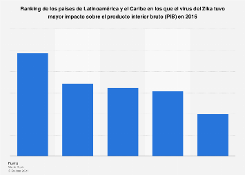 Impacto del virus del Zika en el PIB por país Latinoamérica 2016