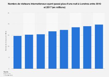 Nombre de visiteurs internationaux ayant séjourné plus d'une nuit à Londres 2010-2017