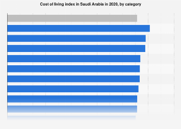 Indices for cost of living in Saudi Arabia by category 2018