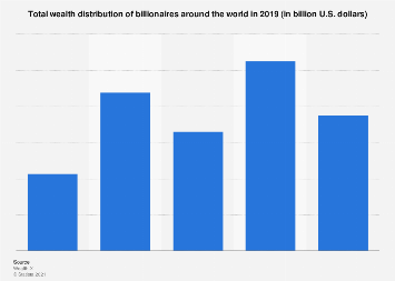 Total wealth distribution of billionaires around the world, 2016