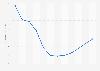 Evolución anual del índice de precios de vivienda País Vasco 2008-2017