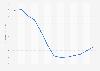 Evolución anual del índice de precios de vivienda La Rioja 2007-2015