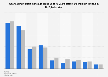 Individuals aged 36-45 years listening to music in Finland 2016, by location
