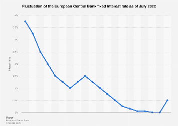 Fixed rate interest rates set by the ECB 2008-2019