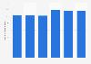 Valor de las ventas de Optimun Media Direction SL España 2013-2016