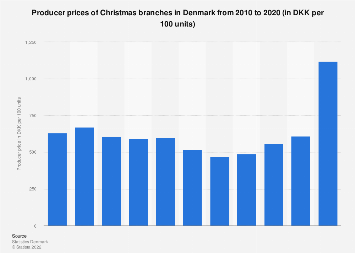 Producer prices of Christmas branches in Denmark 2007-2017