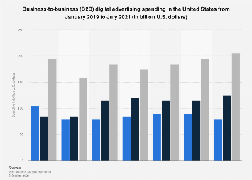 B2B marketing and advertising spending in the U.S. 2016, by channel