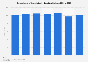 Indices of cost of living in Saudi Arabia 2011-2016