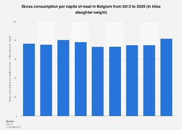 Gross consumption per capita of meat in Belgium 2006-2016