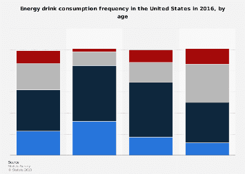 Energy drink consumption frequency in the U.S. 2016, by age