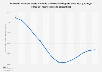 Evolución anual de los precios medios de la vivienda España 2007-2016