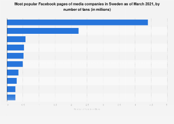 Top ten media pages on Facebook in Sweden 2017, by number of fans