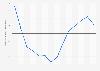 Variación interanual de los precios medios de la vivienda España 2007-2016