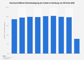 Zimmerbelegung der Hotels in Hamburg bis 2016