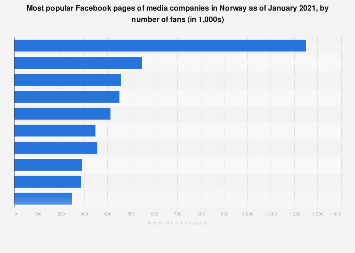 Top ten media pages on Facebook in Norway 2017, by number of fans