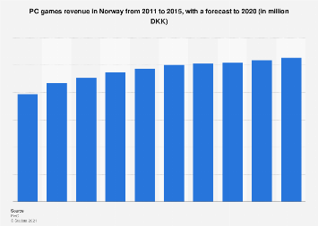 PC games revenue in Norway from 2011-2020
