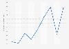 Valor tasado trimestral de la vivienda libre AndalucíaT2 de 2014-T2 de 2016