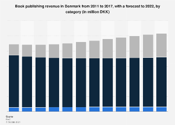 Book publishing revenue in Denmark from 2011-2022, by category
